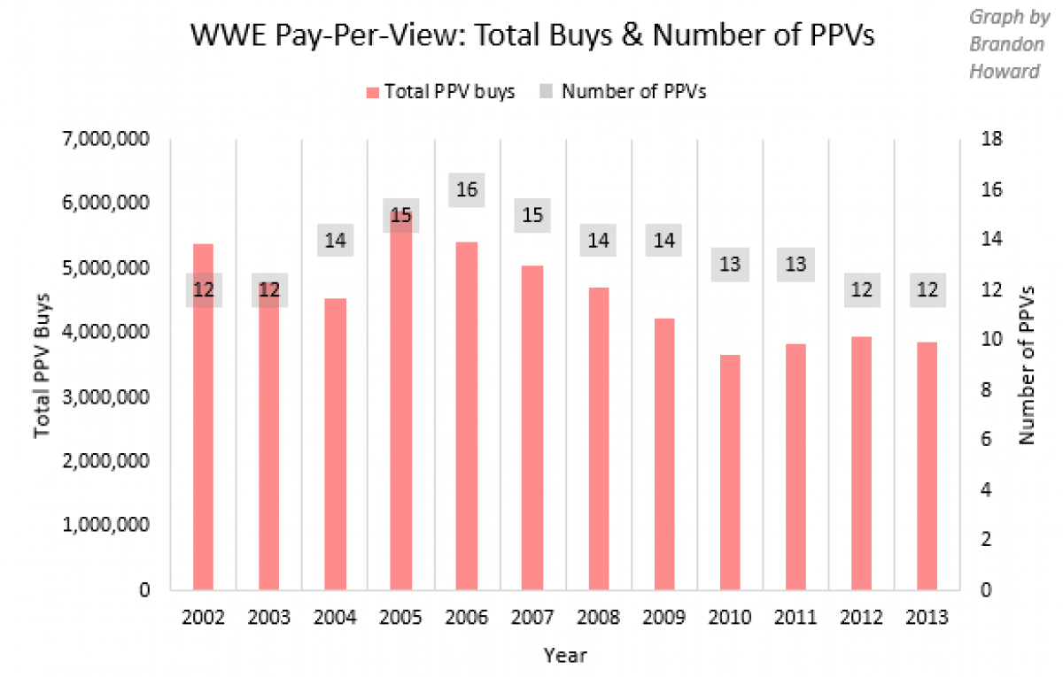 WWE Pay-Per-View Buys in the Original Brand-Split Era And What It